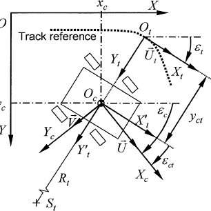 (PDF) A Control Strategy for Vehicle Trajectory Tracking