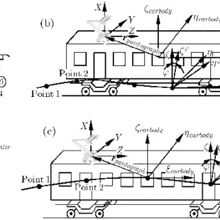 Different type of high-speed catenaries implemented in the