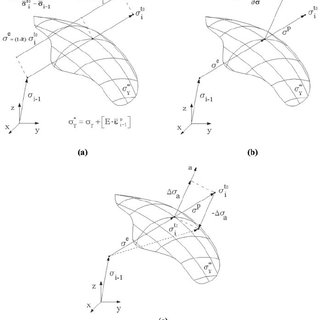 (PDF) Elasto-plastic analysis of plates by the element