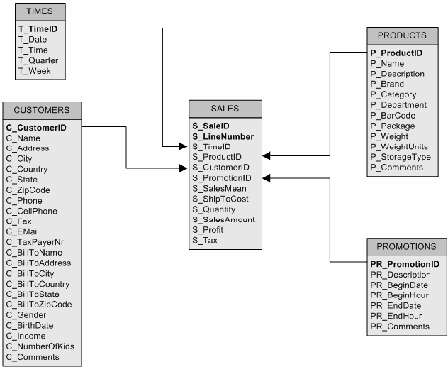 text database diagram
