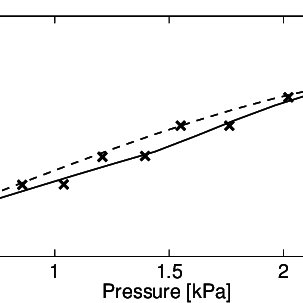The graph shows the relation between elastic pressure and