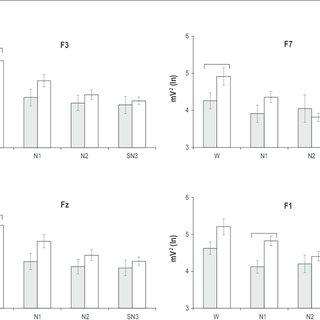 (PDF) Enhanced Frontoparietal Synchronized Activation