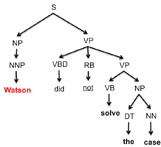 Syntax tree of the sentence: Watson did not solve the case