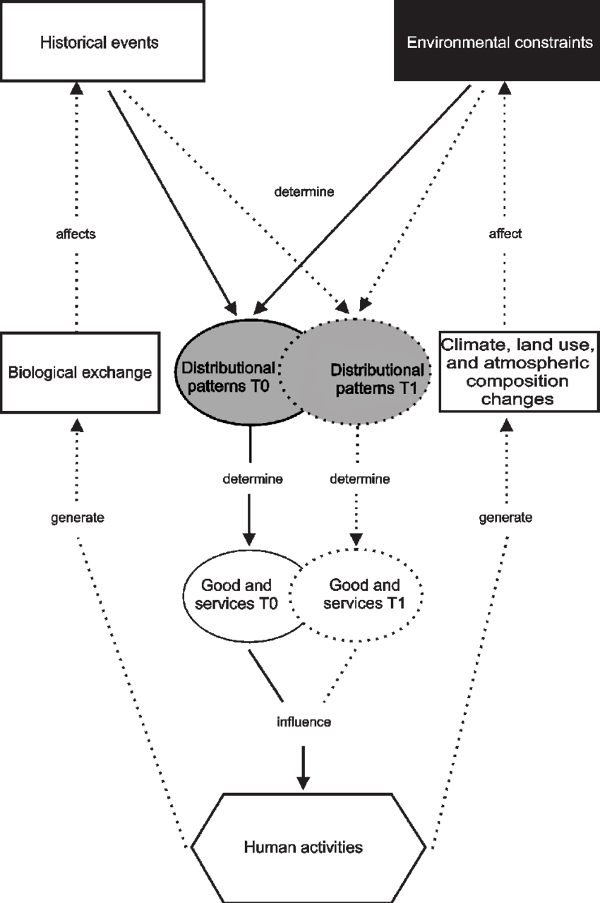 Concept map showing how human activities influence and are