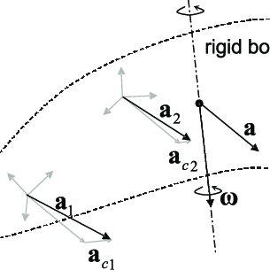 (a) Pendulum used to calibrate the inertial sensors. (b