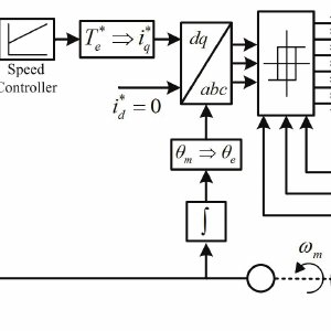 (PDF) Converter Power Loss Analysis in a Fault-Tolerant