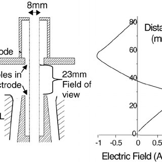(PDF) Effect of Radial-Electric-Field Polarity on Wire
