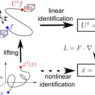 (PDF) Linear identification of nonlinear systems: A