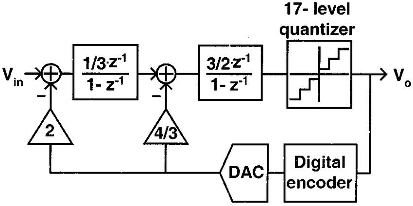 [DIAGRAM] I Q Modulator Block Diagram FULL Version HD