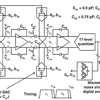 (PDF) A 12-mW ADC delta-sigma modulator with 80 dB of
