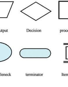 Flow chart symbols used following iso also download scientific rh researchgate