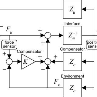 (PDF) Control Algorithms for Haptic Interaction and