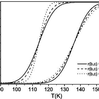 Thermal hysteresis for Fe x Zn 1−x btr 2 NCS 2 ·H 2 O