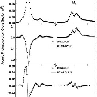 Resonant amplitudes at the Gd M 4,5 edges. Shown are the