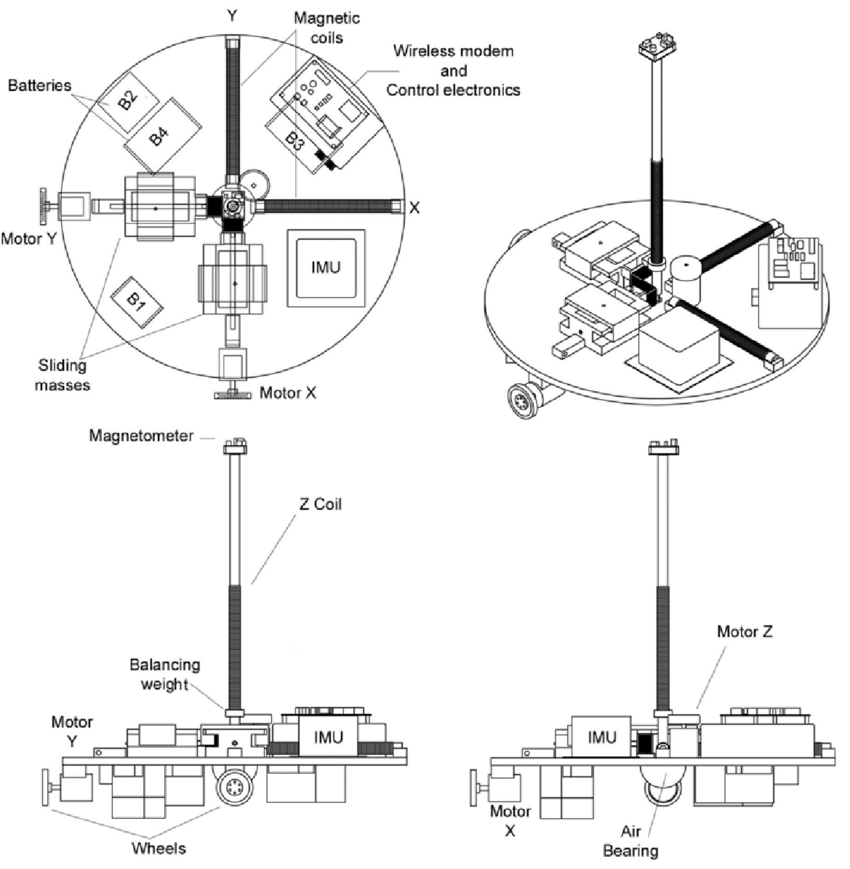 Simulation platform schematic drawings 3. MAIN COMPONENTS