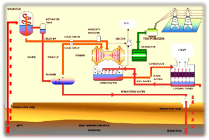Simplified process flow diagram for a geothermal power plant | Download Scientific Diagram