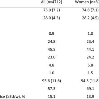 Functional fitness test scores according to age and gender