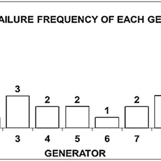 Specifications of the Automatic Voltage Regulator (AVR