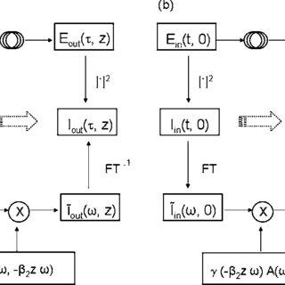 (PDF) Ambiguity function analysis of pulse train