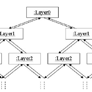 (PDF) The Parallel Layers Pattern. A Functional