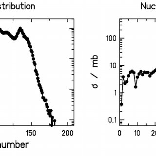 b: Isotopic production rates from fission of 238 U induced