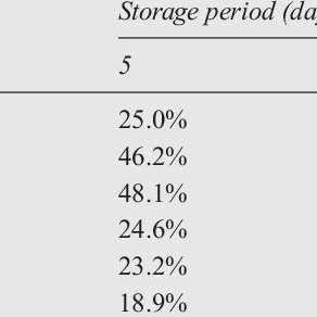 (PDF) Effect of refrigerated storage temperature on the