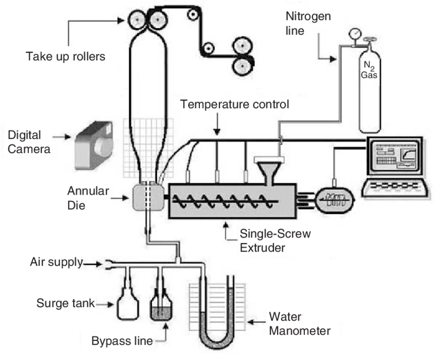 Schematic diagram of the film blowing experimental set-up