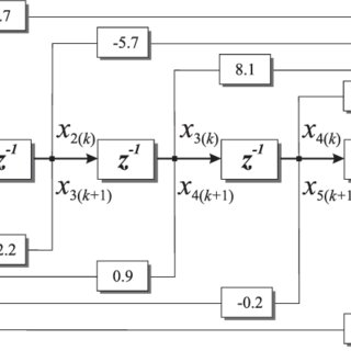 Block diagram representation of G(z) transfer function on
