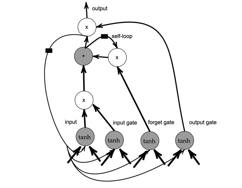 Block diagram of the LSTM recurrent network