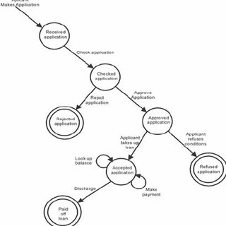 A different representation of an entity life cycle-based