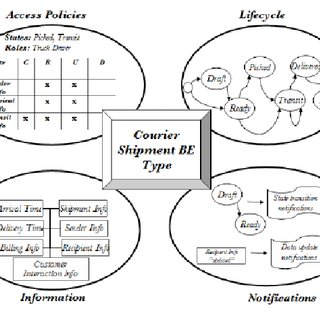 a. An example of entity-action diagram in Jackson's