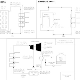 (PDF) Hybrid Solar biomass plants for power generation