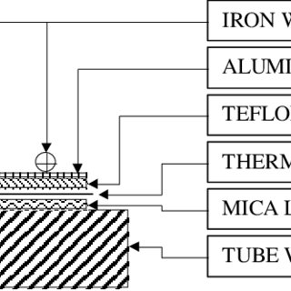 Fluid flow in plate heat exchanger 1. Hot oil inlet, 2