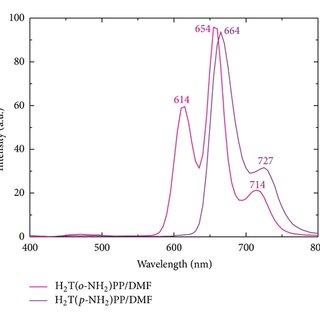 FTIR spectra of pure Nylon 66 (blank) and of Ny 66-o-NH2