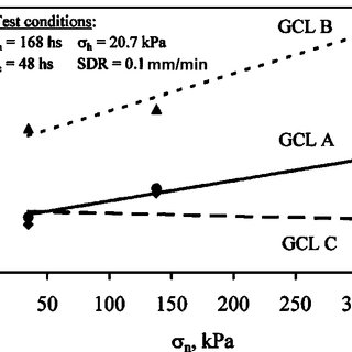 Shear stress-displacement curves for different GCLs: a