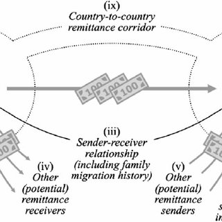 Remittance motivations in the new economics of labour