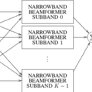 Block diagram of the conventional delay-and-sum beamformer