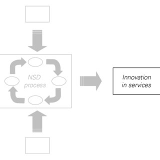 Example of an activity-stage model: the new product