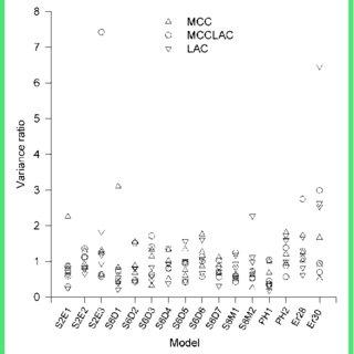 The Yield pressure (Py) as Heckel parameter of spray-dried
