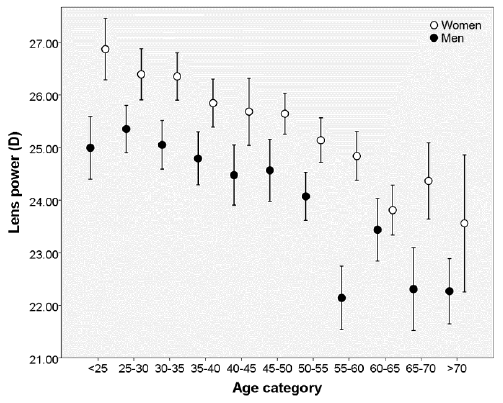 The mean refractive lens power stratified by age category ...