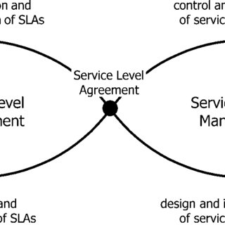 (𝗣𝗗𝗙) Specification of Service Level Agreements: Problems