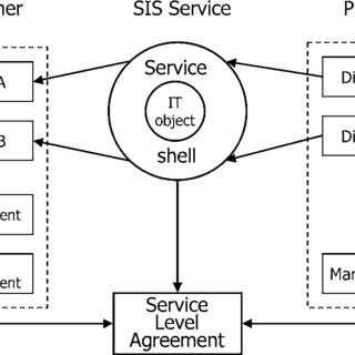 (PDF) Specification of Service Level Agreements: Problems