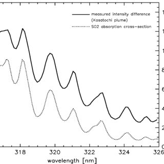 (PDF) Satellite Monitoring of Volcanic Sulfur Dioxide
