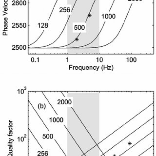 (PDF) Seismic low-frequency anomalies in multiple