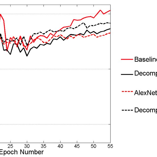 ImageNet. Training curves for representative instances of