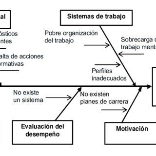 Diagrama De Producion Y Causa Efecto