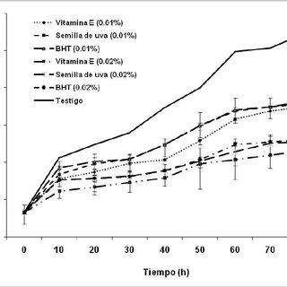(PDF) Estudio de la Conservación del Aceite de Amaranto