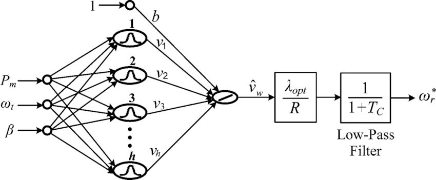Block diagram of the GRBFN-based sensorless maximum wind