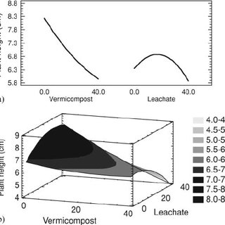 (PDF) Optimization of vermicompost and worm-bed leachate