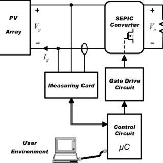(PDF) Measurement method for PV modules based on DC-DC